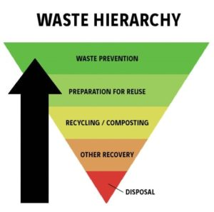 hierarchy of waste disposal